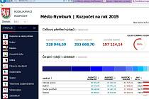 Rozklikávací rozpočet Nymburka