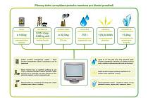 Schéma pozitivního dopadu sběru elektropřístrojů na životní prostředí.