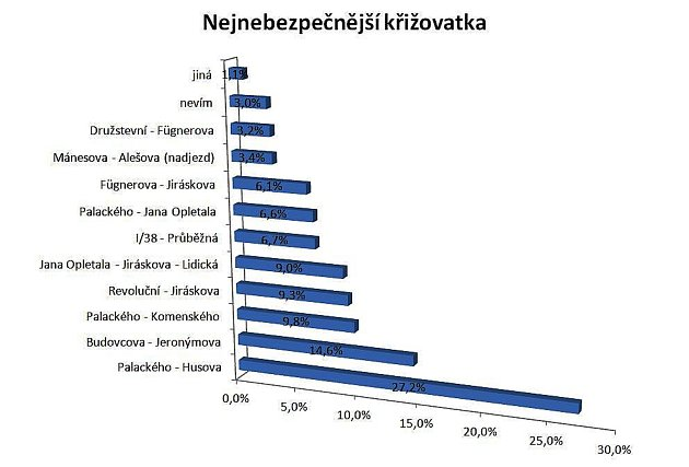 Graf znázorňuje výsledky hlasování onejnebezpečnější křižovatku vPoděbradech.