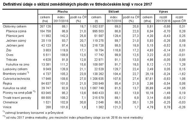 Sklizeň ve Středočeském kraji.