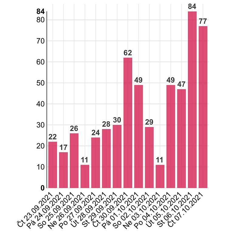 Denní přehled počtu osob s nově prokázaným Covidem-19 v Olomouckém kraji do čtvrtka 7. října 2021