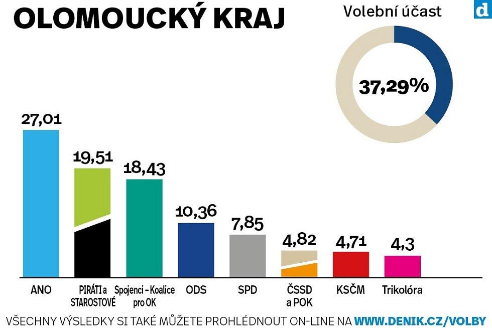 Olomoucký kraj. Výsledky krajských voleb 2020