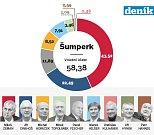 1. kolo prezidentských voleb v Šumperku