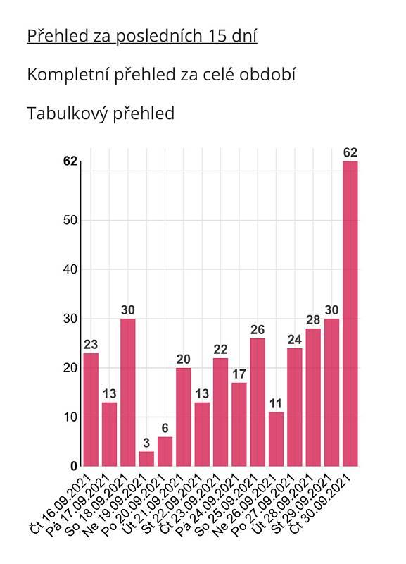 Denní přehled počtu nově prokázaných případů Covid-19 v Olomouckém kraji k 30.9.2021