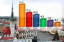 Výsledky krajských voleb v Olomouci