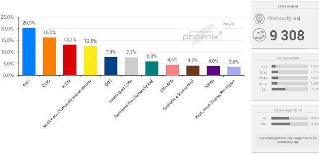 Průzkum pro krajské volby vOlomouckém kraji - září 2016