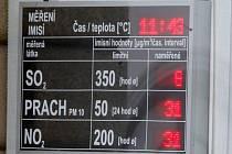 Ukazatel aktuální emisní situace v Olomouci ve výloze domu U Zlatého jelena