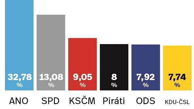Výsledky parlamentních voleb 2017 na Šumpersku
