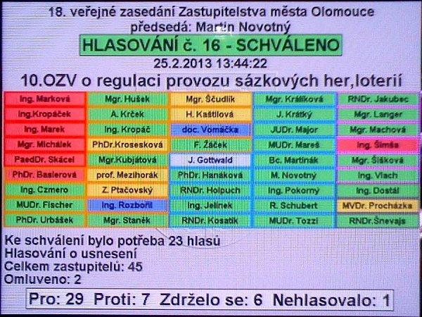 Hlasování olomouckého zastupitelstav onové vyhlášce upravující hazard ve městě