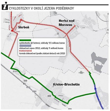 Cyklostezka na Poděbrady a dále do Pomoraví