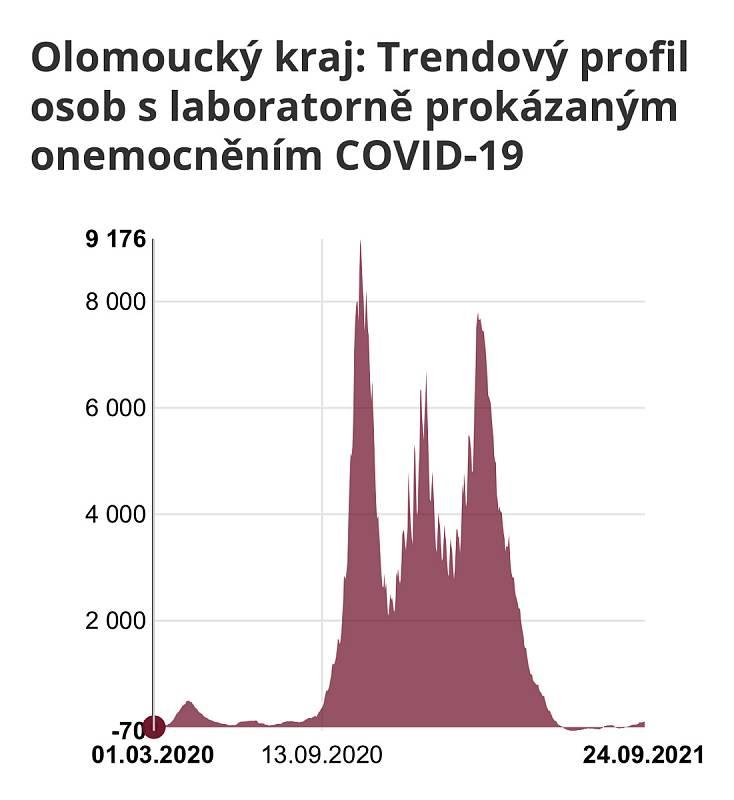 Vývoj epidemie v Olomouckém kraji od března 2020 do září 2021