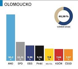 Výsledky voleb v Olomouckém kraji - přehledné grafy