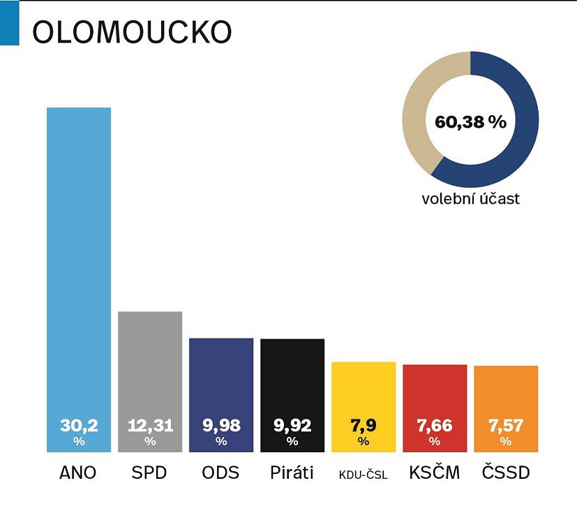 Výsledky parlamentních voleb 2017 na Olomoucku