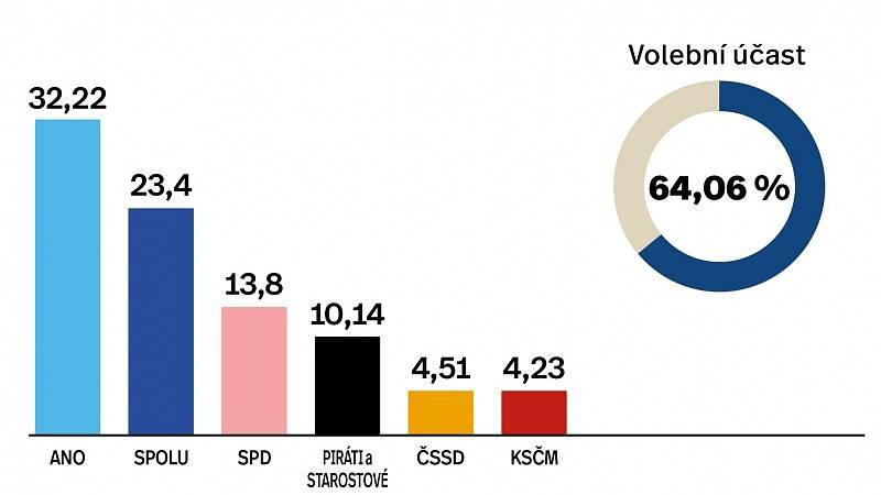 Výsledky parlamentních voleb 2021 v okrese Přerov