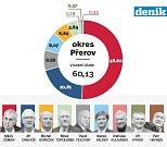 1. kolo prezidentských voleb na Přerovsku