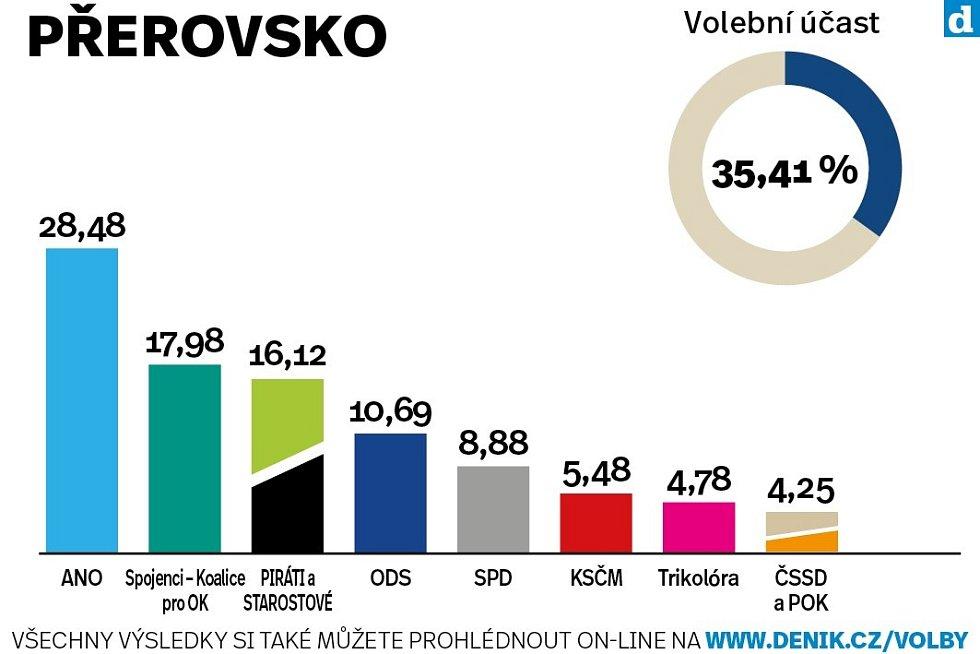 Okres Přerov. Výsledky krajských voleb 2020