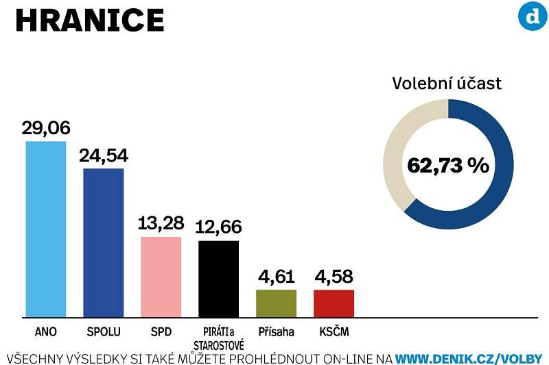 Výsledky sněmovních voleb 2021 ve městě Hranice