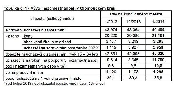 Vývoj nezaměstnanosti vOlomouckém kraji