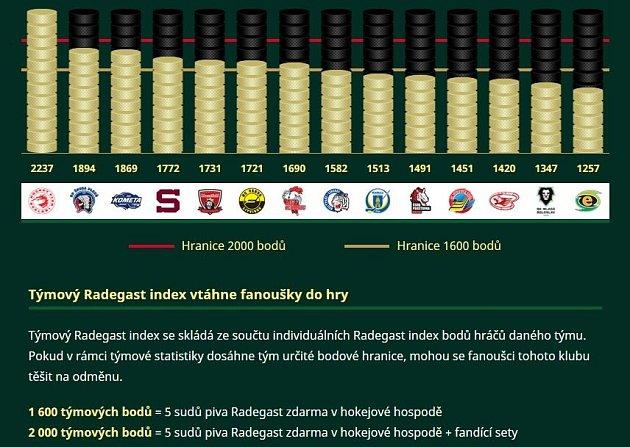 Radegast index