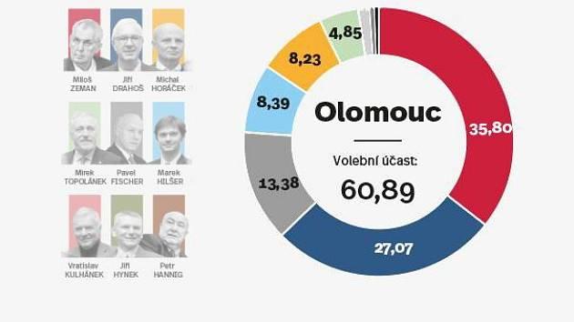 Výsledky 1. kola prezidentských voleb v Olomouci