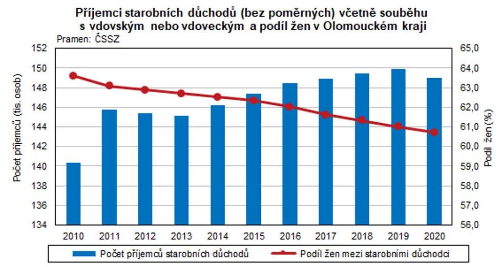 Příjemci starobních důchodů v Olomouckém kraji.