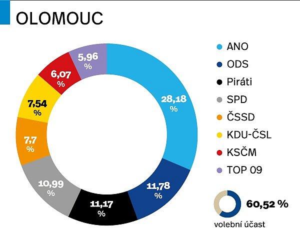 Výsledky parlamentních voleb 2017vOlomouci
