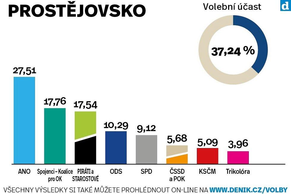 Okres Prostějov. Výsledky krajských voleb 2020