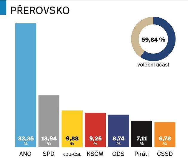Výsledky parlamentních voleb 2017na Přerovsku
