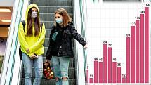 Denní nárůst počtu nakažených v Olomouckém kraji na podzim 2021. Ilustrační koláž