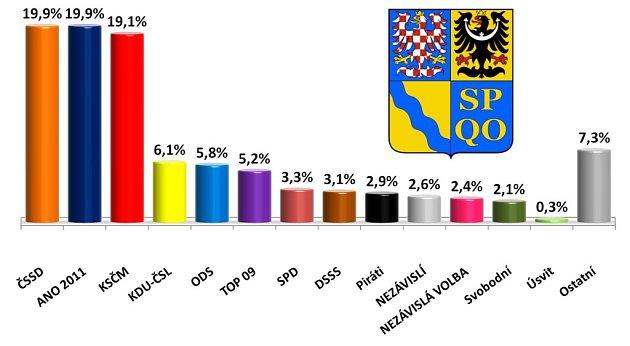 Preference pro krajské volby vOlomouckém kraji - srpen 2015