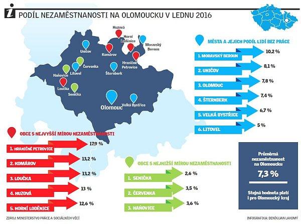 Nezaměstnanost na Olomoucku vlednu 2016