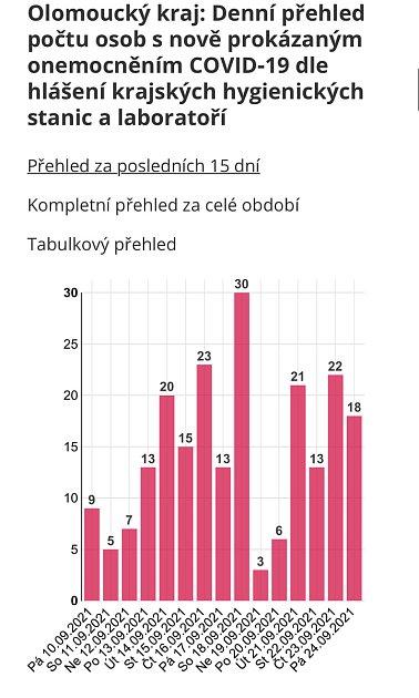 Denní přehled počtu potvrzených případů vOlomouckém kraji k24.9.2021
