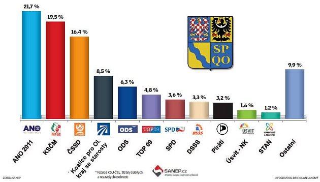 Leden 2016.Preference pro volby vOlomouckém kraji podle agentury SANEP
