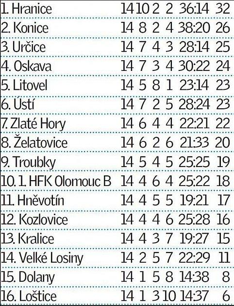 Tabulka krajského přeboru po 14.kole