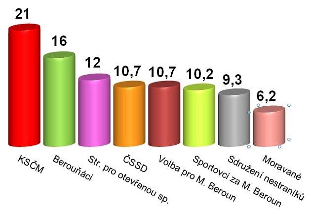 Výsledky komunálních voleb 2014vMoravském Berouně