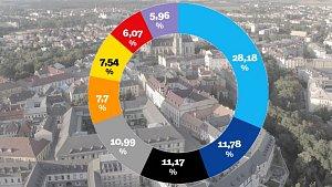 Jak hlasovala velká města v Olomouckém kraji?