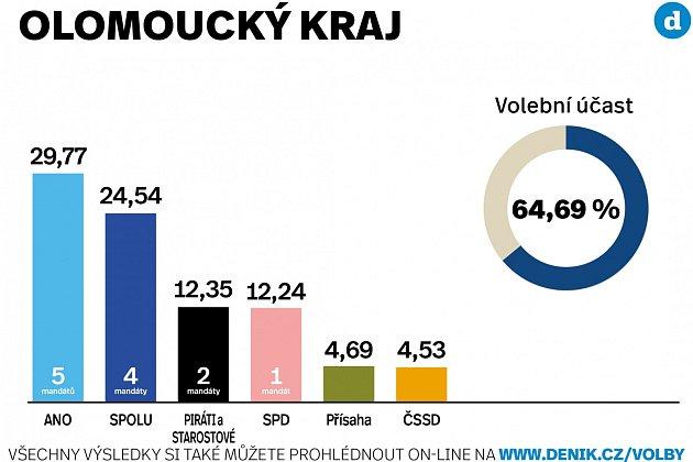 Výsledky parlamentních voleb 2021vOlomouckém kraji