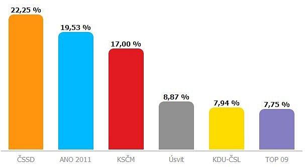 Výsledky předčasných voleb vOl. kraji po sečtení 97% hlasů