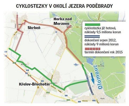 Cyklostezky vokolí jezera Poděbrady