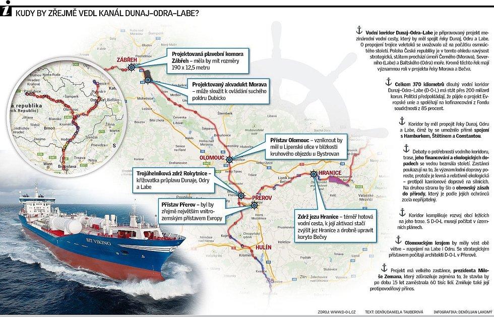 Trasa vodního koridoru Dunaj-Odra-Labe