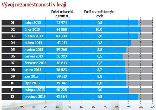Nezaměstnanost vOlomouckém kraji vroce 2013