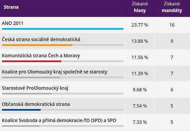 Výsledky voleb do zastupitelstva Olomouckého kraje 2016