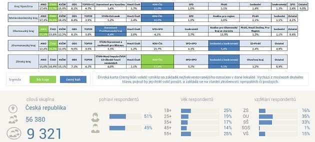Předvolební průzkum před krajskými volbami