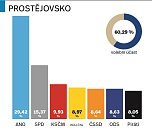 Výsledky parlamentních voleb 2017 na Prostějovsku