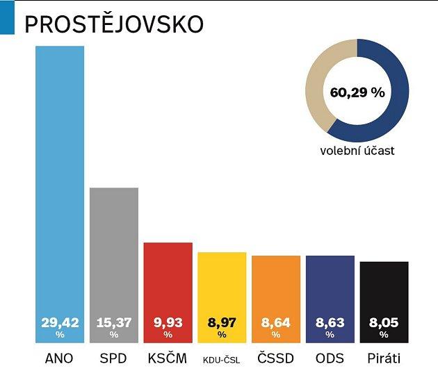 Výsledky parlamentních voleb 2017na Prostějovsku