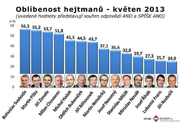 Oblíbenost hejtmanů podle společnosti SANEP. květen 2023