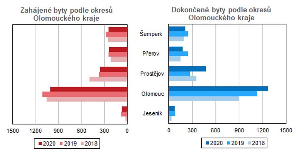 Zahájené a dokončené byty podle okresů Olomouckého kraje.