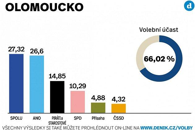 Výsledky parlamentních voleb 2021vokrese Olomouc