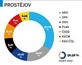 Výsledky parlamentních voleb 2017 v Prostějově