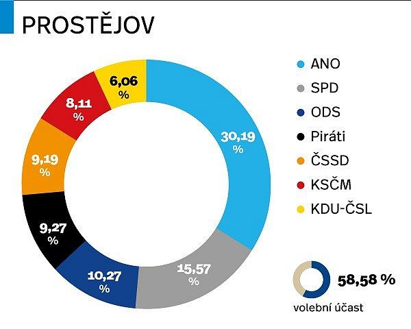 Výsledky parlamentních voleb 2017vProstějově